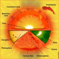 The parts of the Sun. This gives a basic overview of the Sun?s parts. The three major interior zones are the core (the innermost part of the Sun where energy is generated by nuclear reactions), the radiative zone (where energy travels outward by radiation through about 70% of the Sun), and the convection zone (in which convection currents circulate the Sun?s energy to the surface). The flare, sunspots and photosphere, chromosphere, and the prominence are all clipped from actual SOHO images of the Sun.