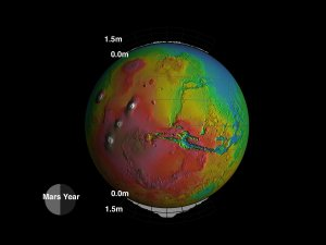 MOLA: Seasonal Snow Variations on Mars, graph showing snow variations at both poles, with dates