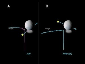 Enceladus Atmosphere Not Global