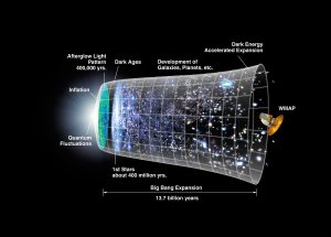 Inflating the Universe
