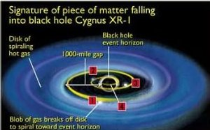 'Death Spiral' Around a Black Hole Yields Tantalizing Evidence of an Event Horizon