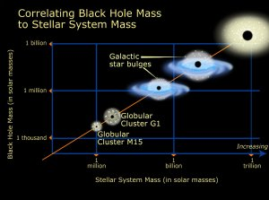 Hubble Discovers Black Holes in Unexpected Places