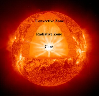 Cutaway - The three major zones of the Sun's internal structure are shown in this cutaway of an EIT 304 image. The core (temperature of 15 million degrees) is where the nuclear fusion occurs. In the large radiative zone the plasma and energy are gradually moved outwards from the core over a period of thousands of years. Finally, the hot plasma is cycled through a convection process (represented by the series of circles) in the convection zone up to the surface and out into space.