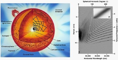 """Interior Solar Cutaway and Mode Diagram This sketch illustrates how sound waves propagate through the Sun's interior. Only waves with specific combinations of period and horizontal wavelength resonated within the Sun. The precise combinations are related to the Sun's interior structure; they produce the bright, fine-tuned """"ridges"""" of greater power shown in the l-nu (period versus wavelength) diagram at the right. Measurements of the Sun's oscillations provide a window into the invisible interior of the Sun allowing scientists to infer the structure and composition as well as the rotation and dynamics of the solar interior."""