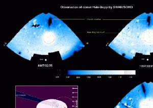 Comet Hale-Bopp observed by SOHO/SWAN on April 3, 1997. SOHO looks at a comet's shadow in space Depicted here is a series of three images of Comet Hale-Bopp's shadow taken by SOHO's SWAN instrument between 25 February, 1997 and 8 March, 1997. The blue-white monochrome images show a portion of the sky illuminated by the Sun's ultraviolet light. The Sun is shown as a round dot at the bottom. The bright white glow at the centre is a 150-million-kilometre-wide hydrogen cloud released by Hale-Bopp's nucleus. As the comet neared the Sun, the water-ice nucleus began to vaporize. Ultraviolet radiation then split the water molecules, which freed the hydrogen. The resulting hydrogen cloud absorbed the ultraviolet light emitted by the Sun, which was no longer available to illuminate the background of interstellar hydrogen. That resulted in an elongated, 150-million-kilometre-long shadow of the comet projected in sky, which is visible in the upper part of each image. The comet's movement in the sky (right to left) is evident by looking at the blue three-image sequence. The image bottom left is a schematic that depicts the geometry of the SWAN observations
