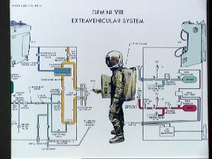 Diagram of operation of chest and back pack of Gemini 8 extravehicular system