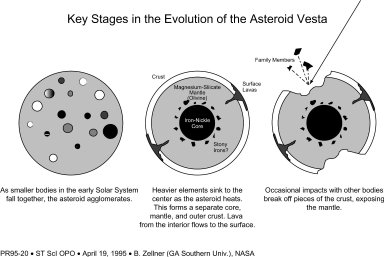 Key Stages in the Evolution of the Asteroid Vesta