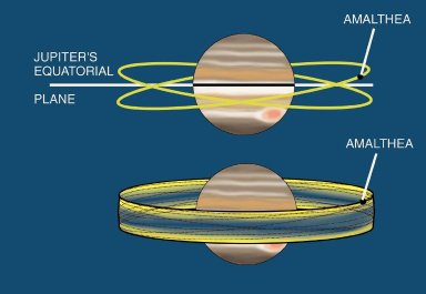Moon Interactions with Jupiter's Rings