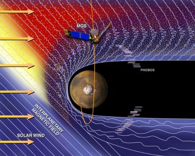 Mars and the Solar Wind