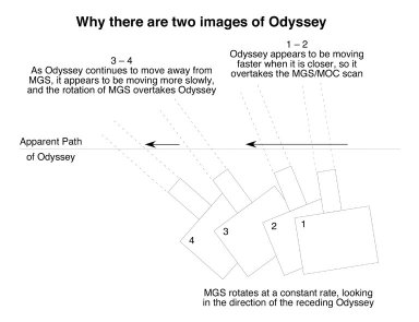 Mars Odyssey from Two Distances in One Image