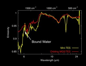 Dust Spectra from Above and Below