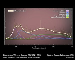 A Wealth of Dust Grains in Quasar Winds