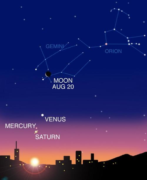 August 2006: View of the Planets