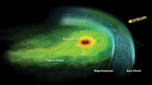 Artist Concept of Particle Population in Saturn's Magnetosphere -- Labeled