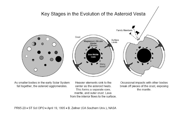 Asteroid or Mini-Planet? Hubble Maps the Ancient Surface of Vesta