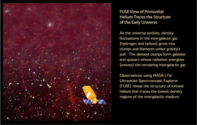New View of Primordial Helium Traces the Structure of Early Universe