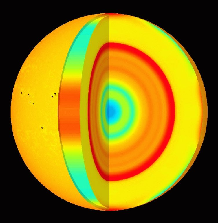 Solar rotation and polar flows of the Sun as deduced from measurements by MDI. The cutaway reveals rotation speed inside the Sun. The left side of the image represents the difference in rotation speed between various areas on the Sun. Red-yellow is faster than average and blue is slower than average. The light orange bands are zones that are moving slightly faster than their surroundings. The new SOHO observations indicate that these extend down approximately 20,000 km into the Sun. Sunspots, caused by disturbances in the solar magnetic field, tend to form at the edge of these bands.