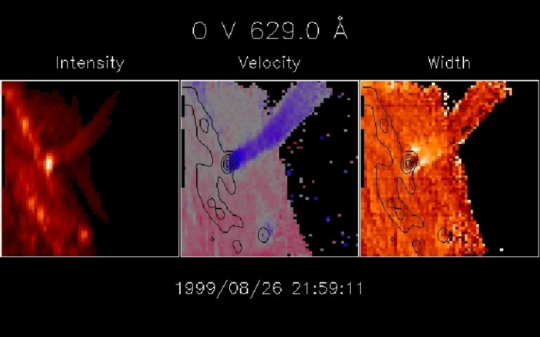 An eruption seen over the limb in the extreme-ultraviolet emission line of Oxygen V at 630 Angstroms. This CDS image shows material streaming back at high velocity onto the disk after the eruption. The left image shows intensity, while the middle and right show the Doppler velocity and width respectively. The blue color of the middle image represents material moving at greater than 200 kilometers per second toward the Sun. In the right image, the unresolved motions represented by the Doppler width reach as high as 300 kilometers per second.