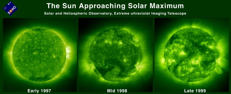 A comparison of three EIT images almost three years apart illustrates how the level of solar activity has increased significantly. The Sun attains its expected sunspot maximum of its 11-years solar cycle in the year 2000. These images are captured using Fe XII 195 ? emissions showing the solar corona at a temperature of about 1 million K. Many more sunspots, solar flares, and coronal mass ejections occur during the solar maximum. The progression towards more active regions and the number/size of magnetic loops is unmistakable.