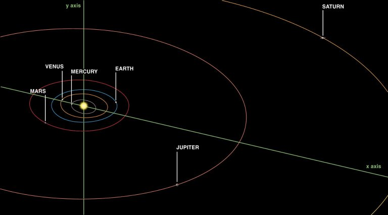 Visible Planet Orbits