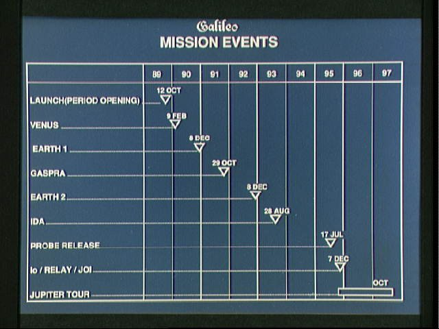 Chart titled GALILEO MISSION EVENTS shows spacecraft's timeline